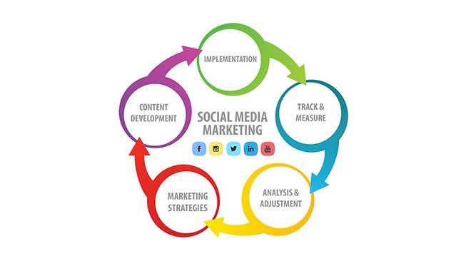 Social Media Marketing (SEM)